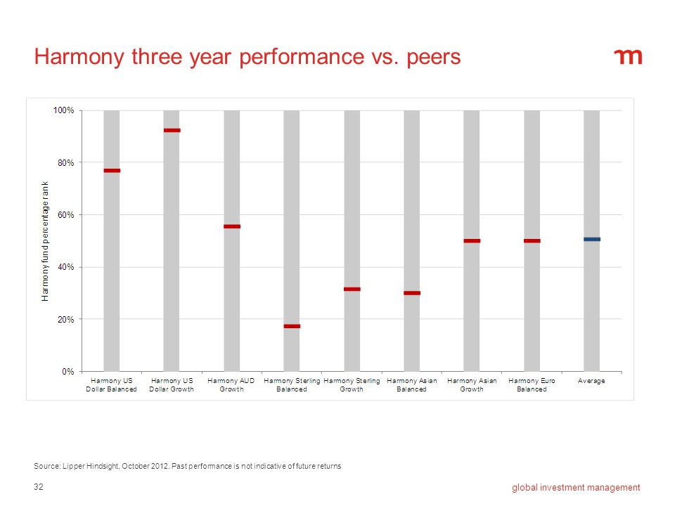 32 global investment management Harmony three year performance vs. peers Source: Lipper Hindsight, October 2012. Past performance is not indicative of