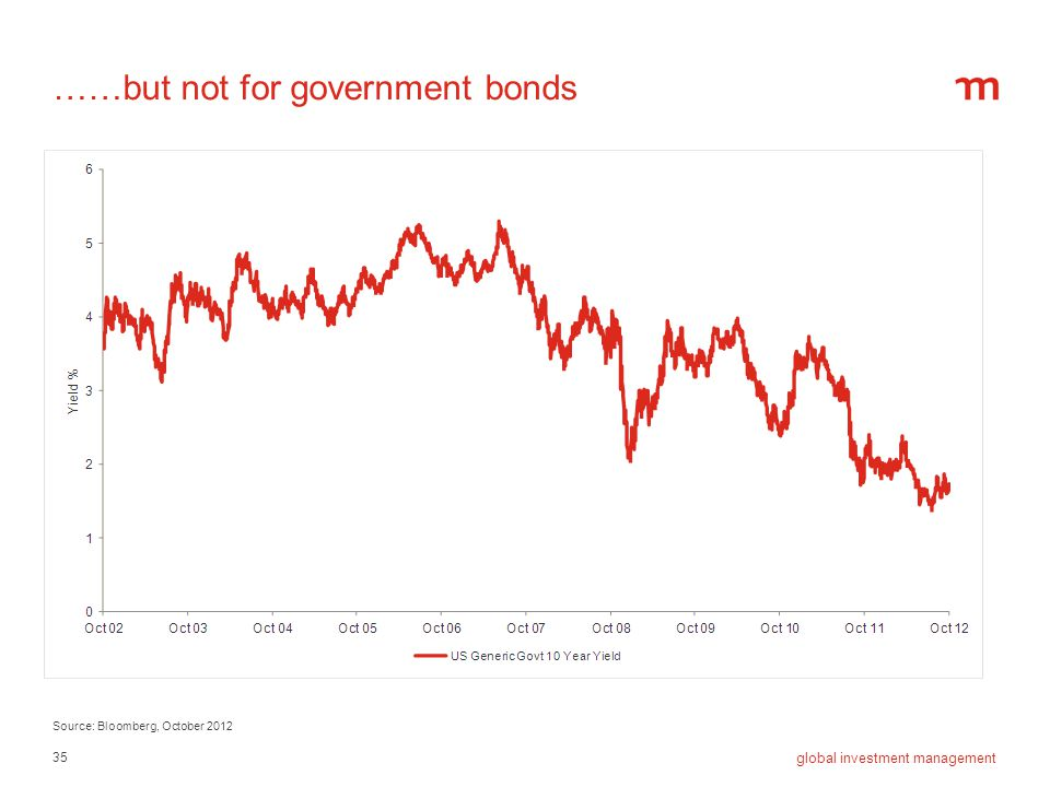 35 global investment management ……but not for government bonds Source: Bloomberg, October 2012