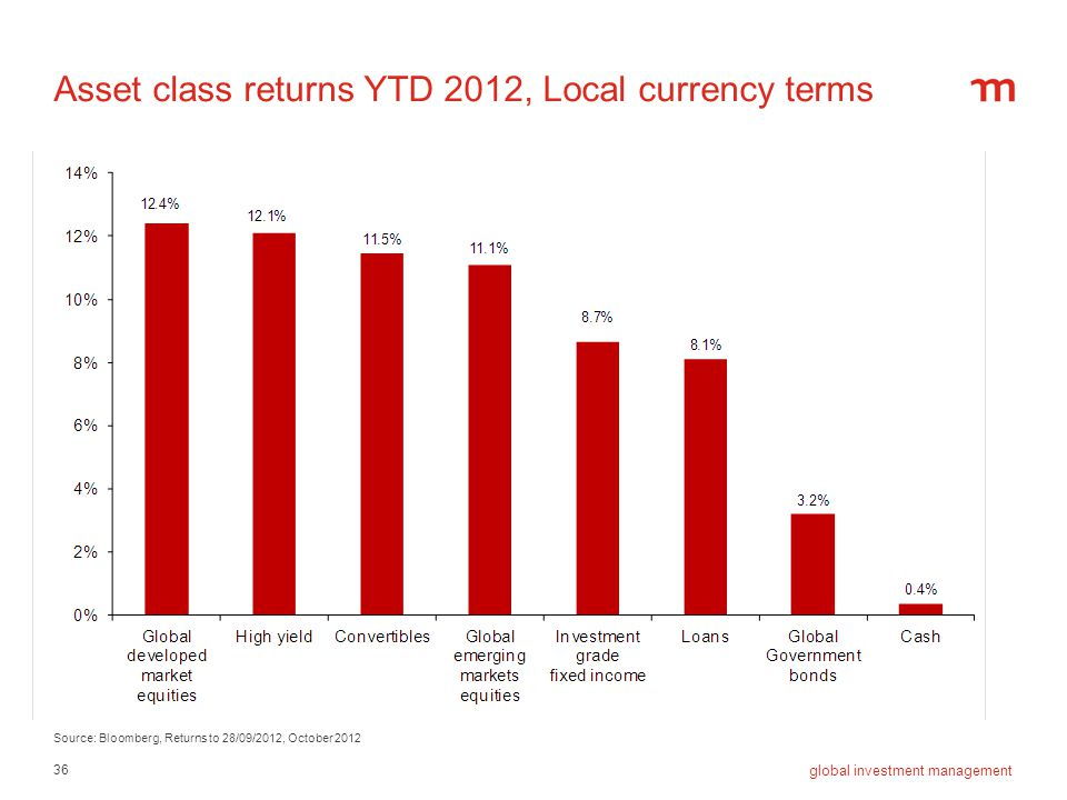 36 global investment management Asset class returns YTD 2012, Local currency terms Source: Bloomberg, Returns to 28/09/2012, October 2012