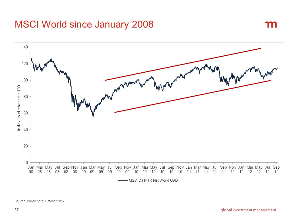 37 global investment management MSCI World since January 2008 Source: Bloomberg, October 2012
