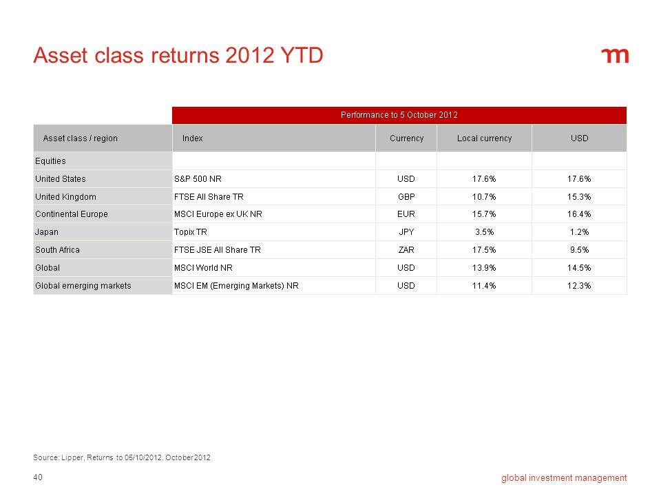 40 global investment management Asset class returns 2012 YTD Source: Lipper, Returns to 05/10/2012, October 2012