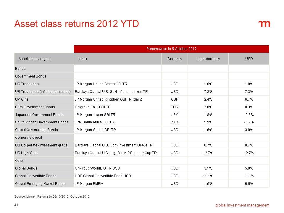 41 global investment management Asset class returns 2012 YTD Source: Lipper, Returns to 05/10/2012, October 2012