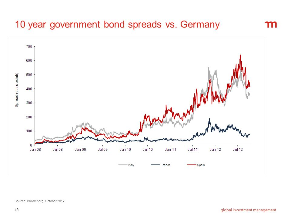 43 global investment management 10 year government bond spreads vs. Germany Source: Bloomberg, October 2012