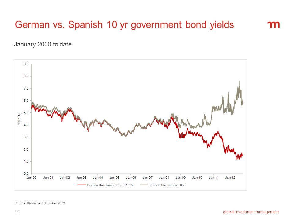 44 global investment management German vs. Spanish 10 yr government bond yields Source: Bloomberg, October 2012 January 2000 to date