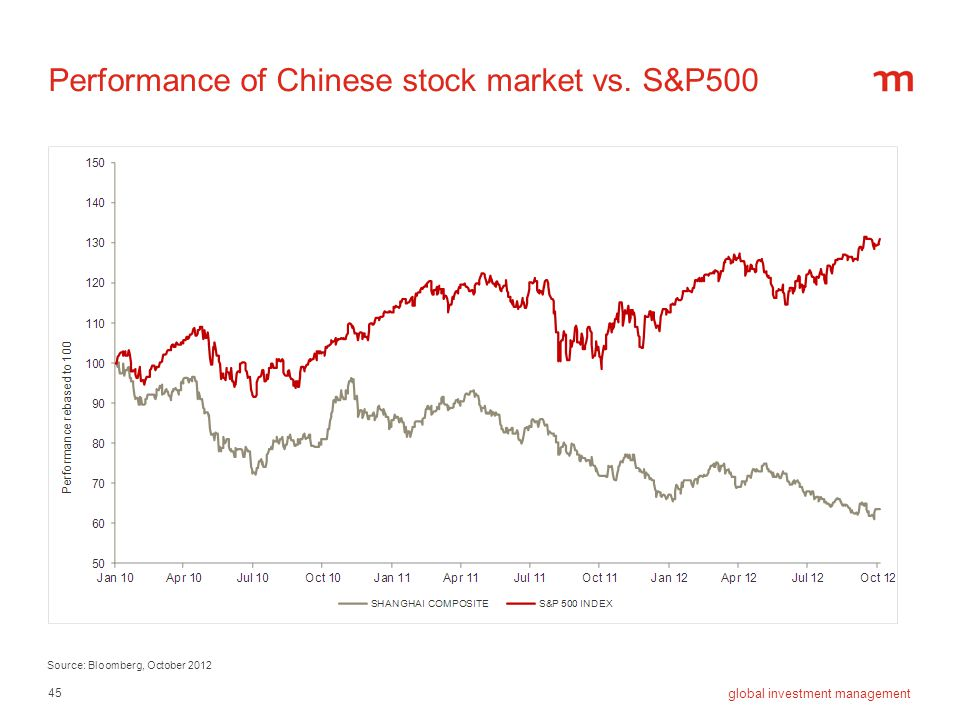 45 global investment management Performance of Chinese stock market vs. S&P500 Source: Bloomberg, October 2012
