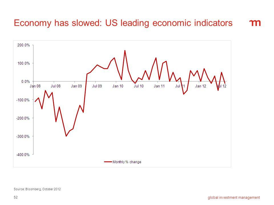 52 global investment management Economy has slowed: US leading economic indicators Source: Bloomberg, October 2012