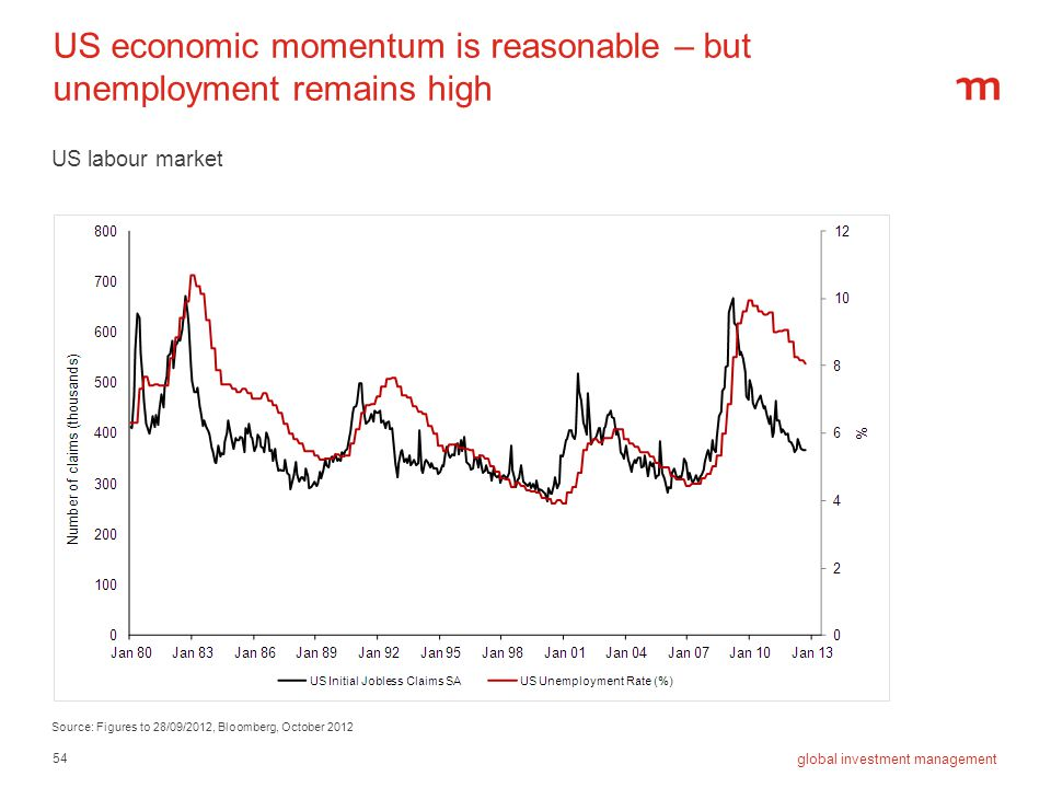 54 global investment management US economic momentum is reasonable – but unemployment remains high US labour market Source: Figures to 28/09/2012, Blo