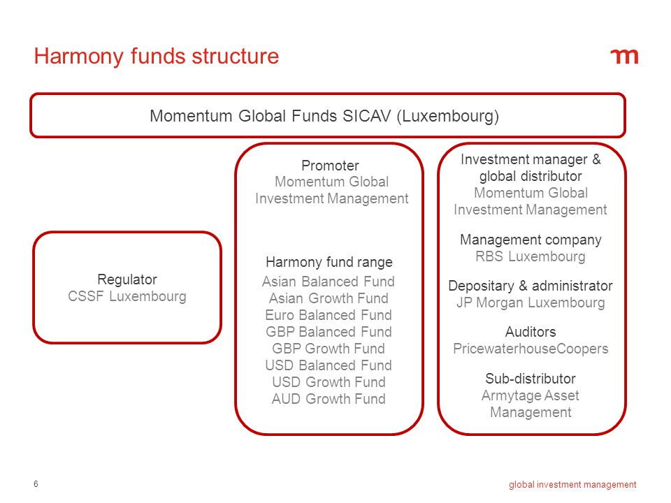 6 global investment management Harmony funds structure Momentum Global Funds SICAV (Luxembourg) Regulator CSSF Luxembourg Investment manager & global