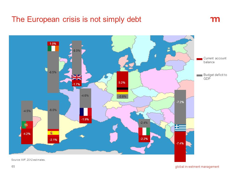 65 global investment management The European crisis is not simply debt Source: IMF, 2012 estimates. Budget deficit to GDP Current account balance -2.2