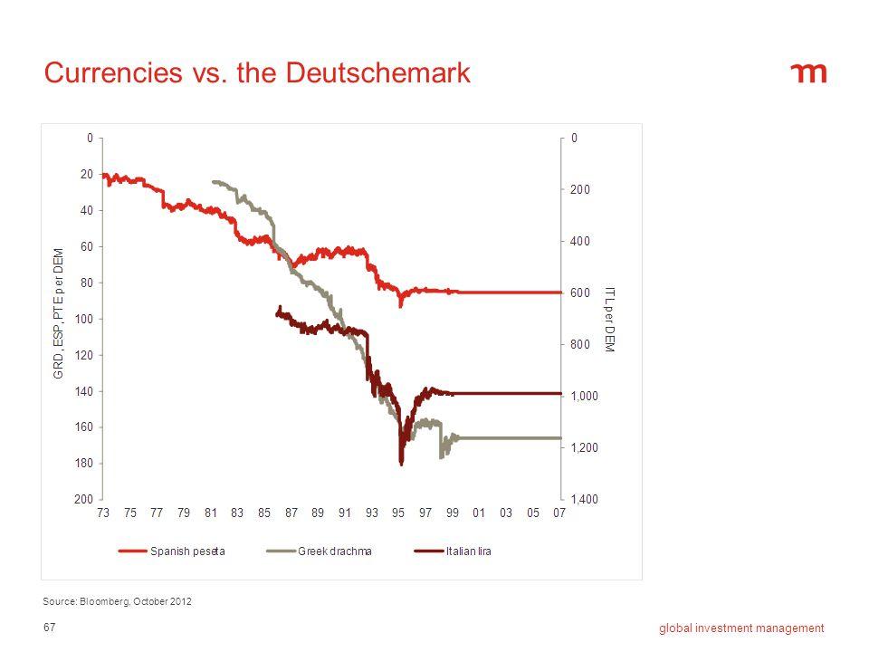 67 global investment management Currencies vs. the Deutschemark Source: Bloomberg, October 2012