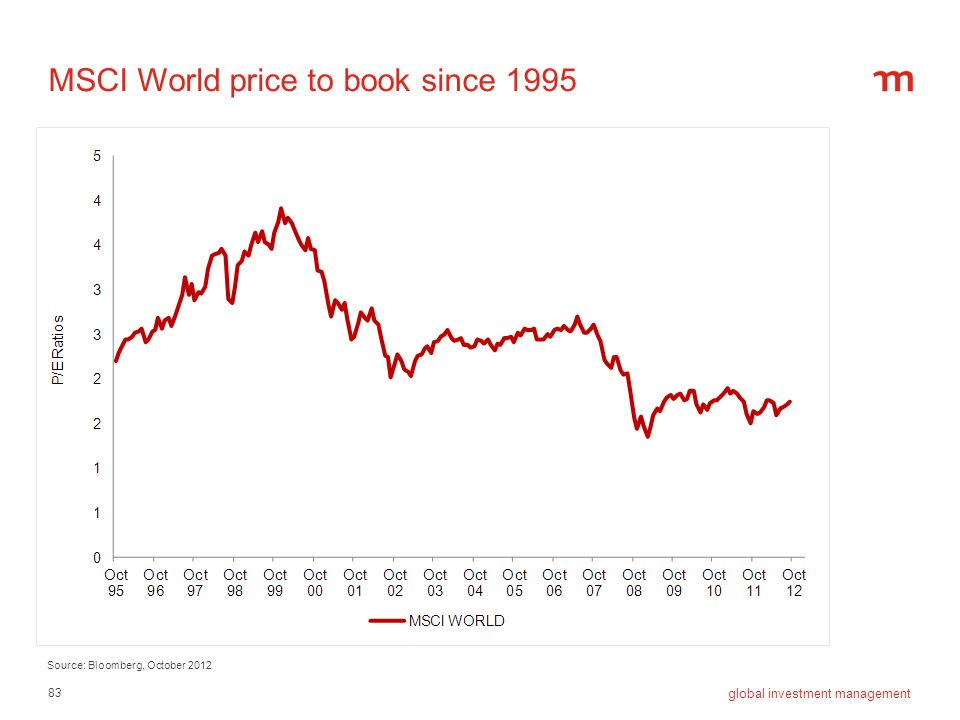 83 global investment management MSCI World price to book since 1995 Source: Bloomberg, October 2012