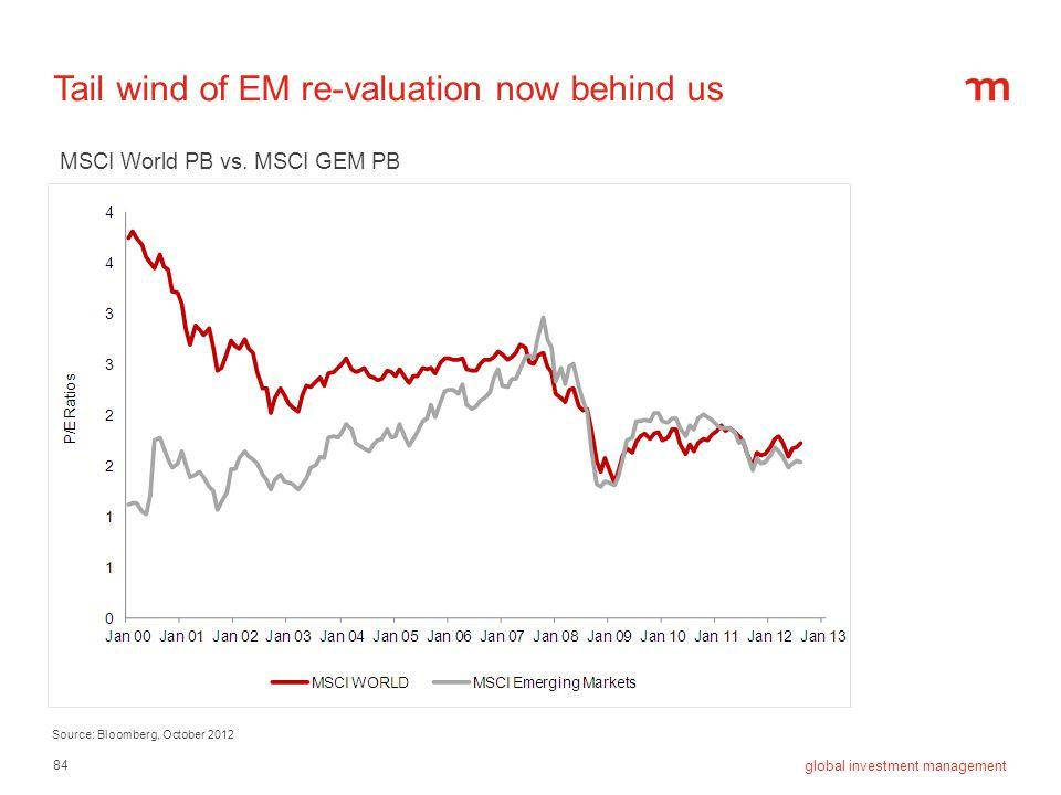 84 global investment management Tail wind of EM re-valuation now behind us Source: Bloomberg, October 2012 MSCI World PB vs. MSCI GEM PB
