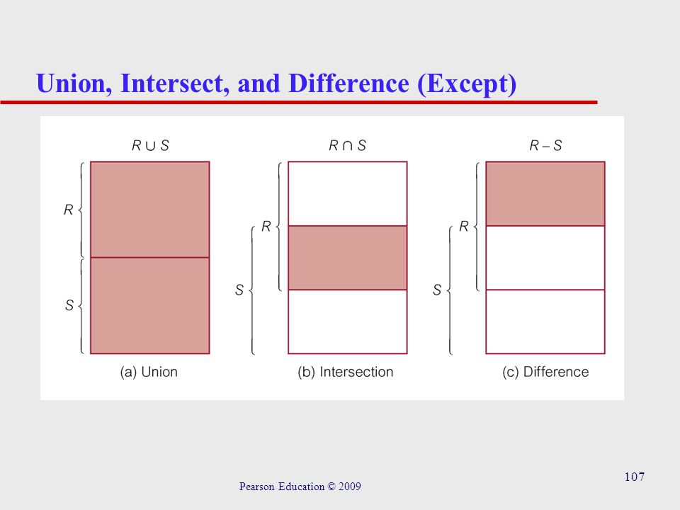107 Union, Intersect, and Difference (Except) Pearson Education © 2009