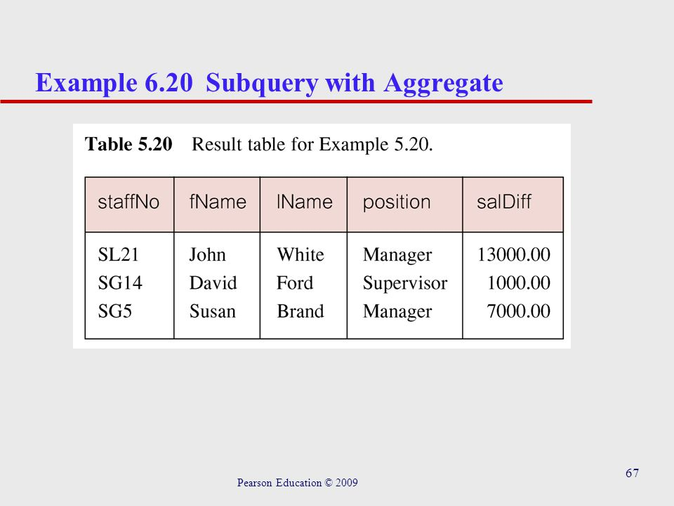 67 Example 6.20 Subquery with Aggregate Pearson Education © 2009