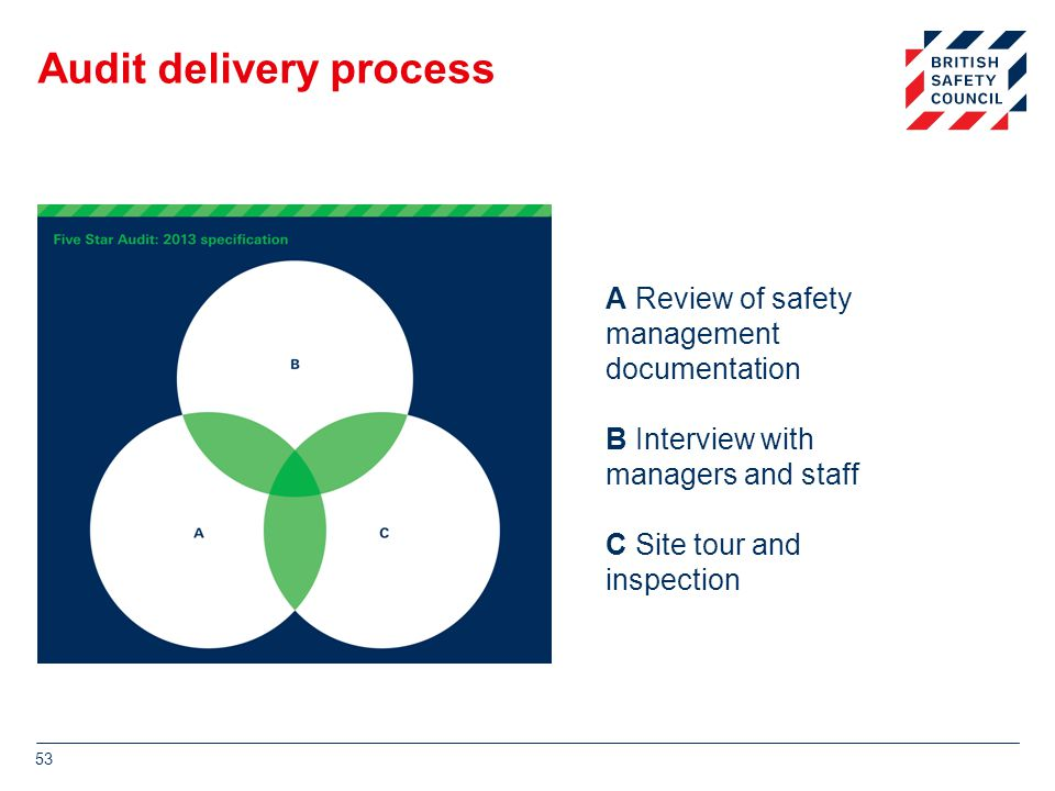 Audit delivery process 53 A Review of safety management documentation B Interview with managers and staff C Site tour and inspection