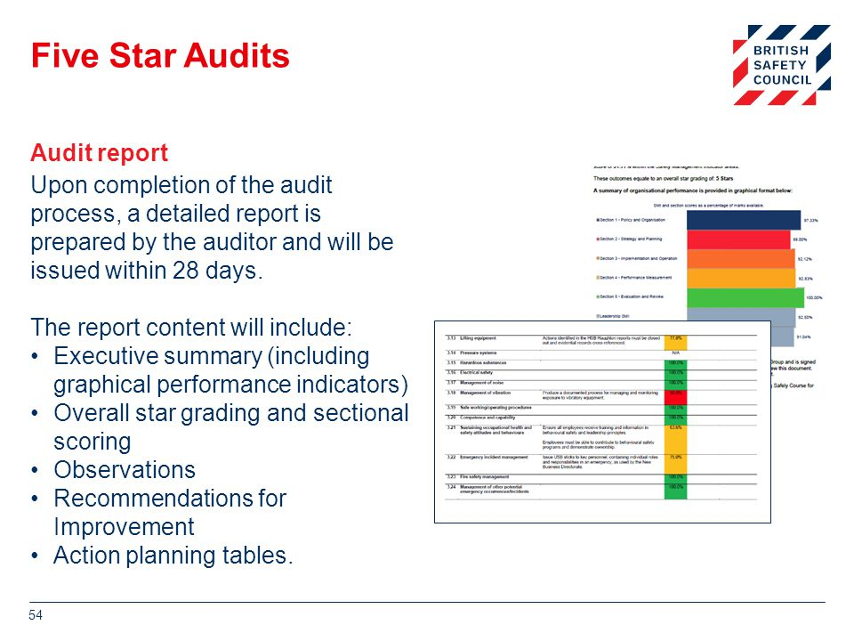 Five Star Audits Upon completion of the audit process, a detailed report is prepared by the auditor and will be issued within 28 days.