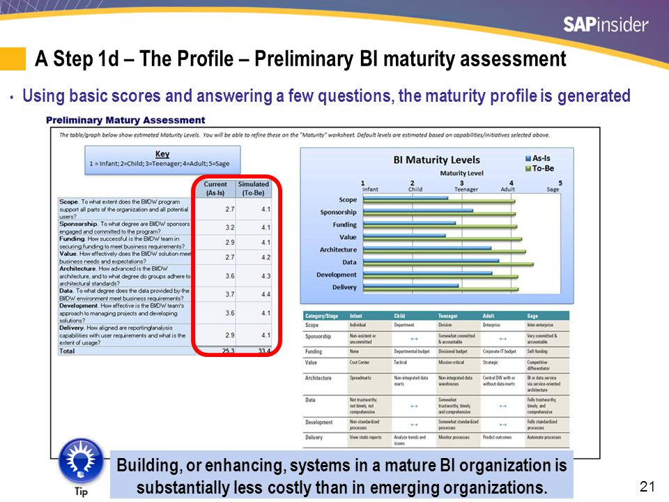 21 A Step 1d – The Profile – Preliminary BI maturity assessment Using basic scores and answering a few questions, the maturity profile is generated Bu