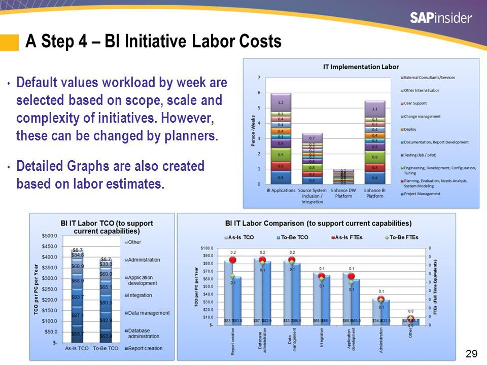 29 A Step 4 – BI Initiative Labor Costs Default values workload by week are selected based on scope, scale and complexity of initiatives. However, the