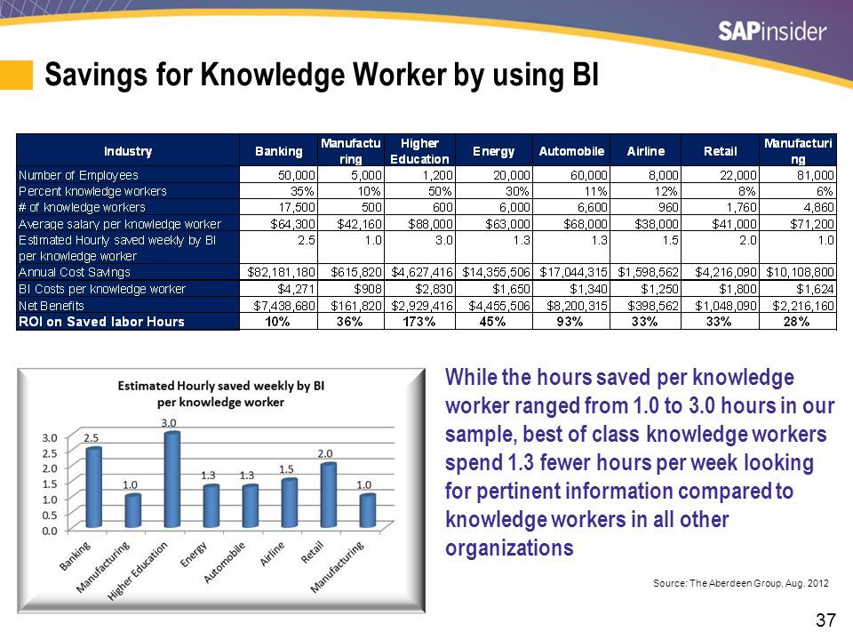 37 Savings for Knowledge Worker by using BI While the hours saved per knowledge worker ranged from 1.0 to 3.0 hours in our sample, best of class knowl