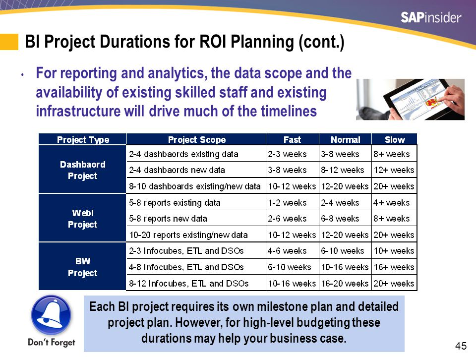 45 BI Project Durations for ROI Planning (cont.) For reporting and analytics, the data scope and the availability of existing skilled staff and existi