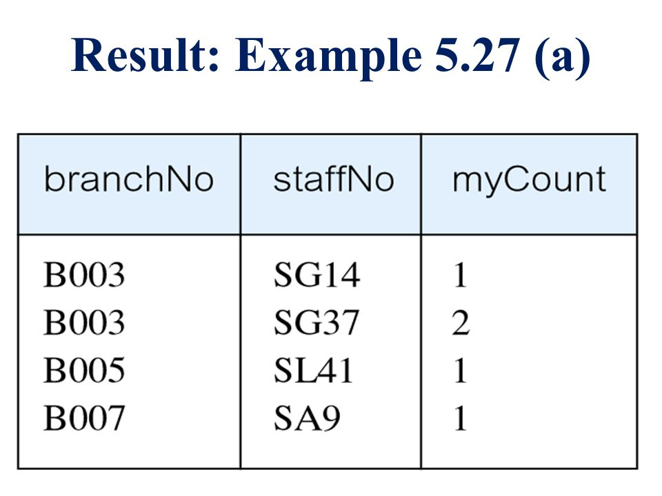 Result: Example 5.27 (a)