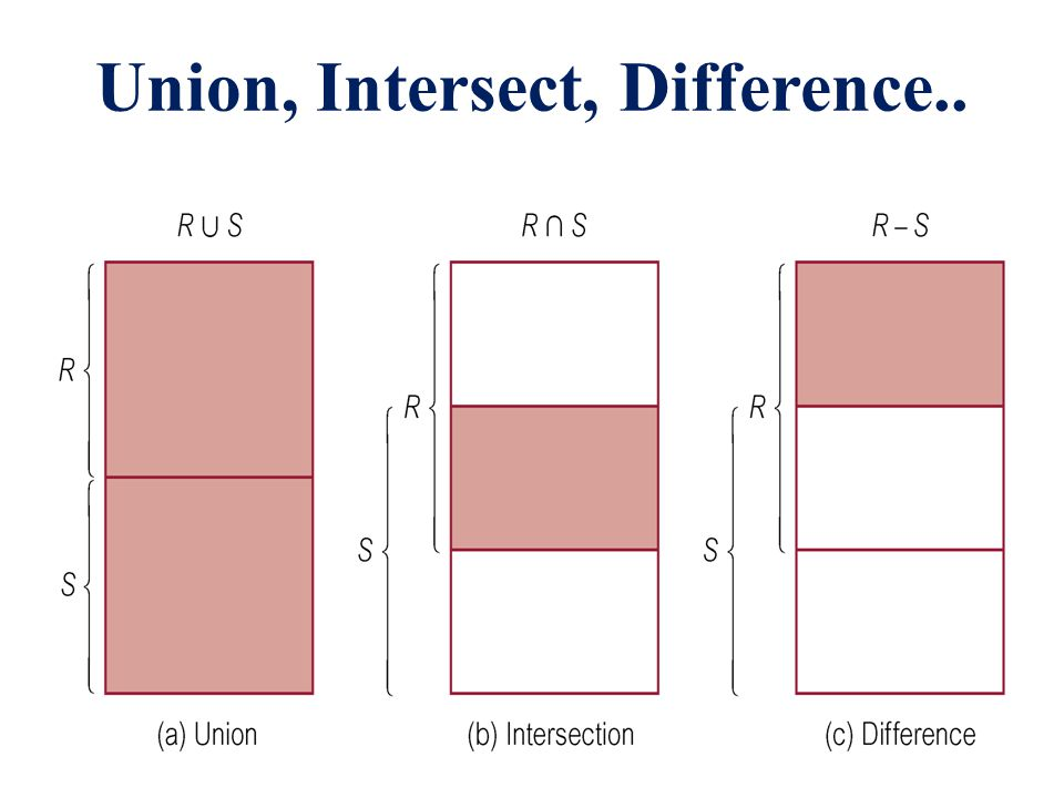 Union, Intersect, Difference..