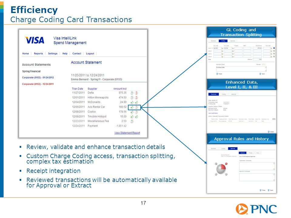 Efficiency Charge Coding Card Transactions 17  Review, validate and enhance transaction details  Custom Charge Coding access, transaction splitting, complex tax estimation  Receipt integration  Reviewed transactions will be automatically available for Approval or Extract GL Coding and Transaction Splitting Enhanced Data, Level I, II, & III Approval Rules and History