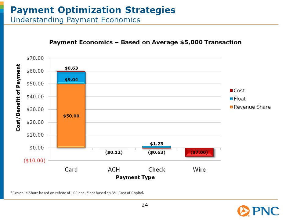Payment Optimization Strategies Understanding Payment Economics 24 *Revenue Share based on rebate of 100 bps.