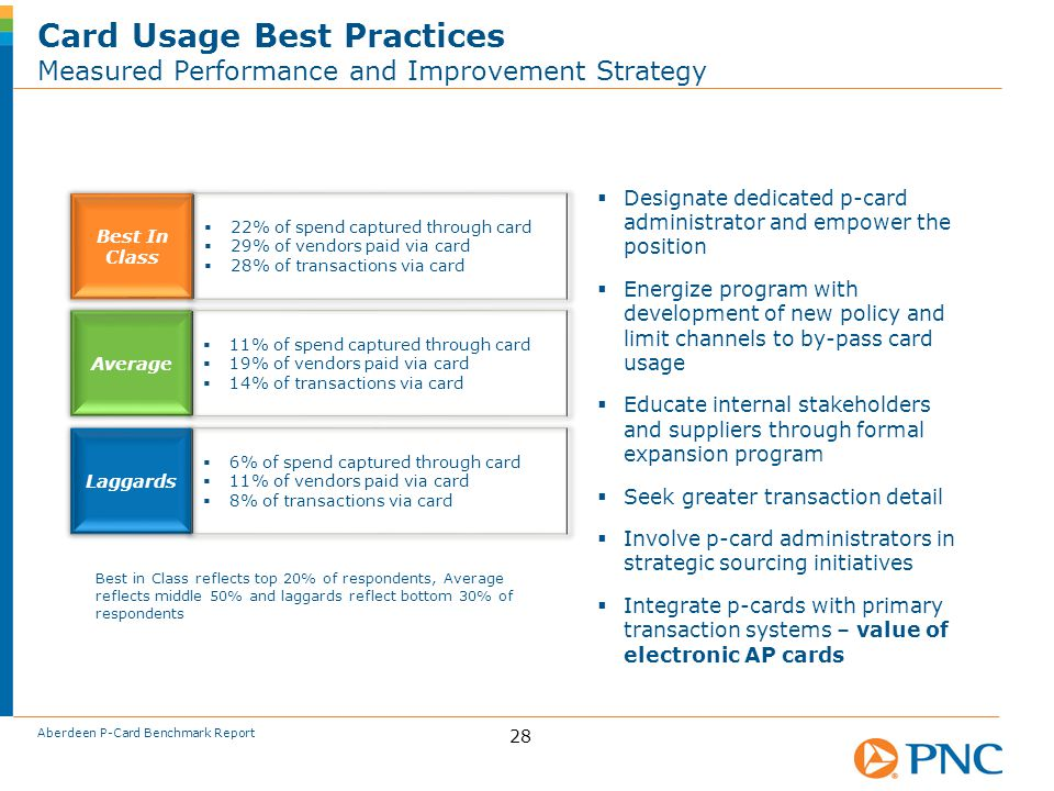 Card Usage Best Practices Measured Performance and Improvement Strategy 28 Best In Class  22% of spend captured through card  29% of vendors paid via card  28% of transactions via card Average  11% of spend captured through card  19% of vendors paid via card  14% of transactions via card Laggards  6% of spend captured through card  11% of vendors paid via card  8% of transactions via card  Designate dedicated p-card administrator and empower the position  Energize program with development of new policy and limit channels to by-pass card usage  Educate internal stakeholders and suppliers through formal expansion program  Seek greater transaction detail  Involve p-card administrators in strategic sourcing initiatives  Integrate p-cards with primary transaction systems – value of electronic AP cards Best in Class reflects top 20% of respondents, Average reflects middle 50% and laggards reflect bottom 30% of respondents Aberdeen P-Card Benchmark Report
