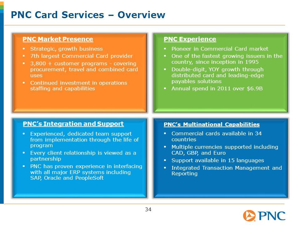 PNC Card Services – Overview 34 PNC Market Presence  Strategic, growth business  7th largest Commercial Card provider  3,800 + customer programs - covering procurement, travel and combined card uses  Continued investment in operations staffing and capabilities PNC Experience  Pioneer in Commercial Card market  One of the fastest growing issuers in the country, since inception in 1995  Double-digit, YOY growth through distributed card and leading-edge payables solutions  Annual spend in 2011 over $6.9B PNC's Integration and Support  Experienced, dedicated team support from implementation through the life of program  Every client relationship is viewed as a partnership  PNC has proven experience in interfacing with all major ERP systems including SAP, Oracle and PeopleSoft PNC's Multinational Capabilities  Commercial cards available in 34 countries  Multiple currencies supported including CAD, GBP, and Euro  Support available in 15 languages  Integrated Transaction Management and Reporting