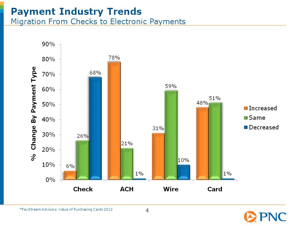 4 Payment Industry Trends Migration From Checks to Electronic Payments *PayStream Advisors: Value of Purchasing Cards 2012