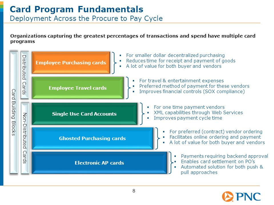 Card Program Fundamentals Deployment Across the Procure to Pay Cycle 9