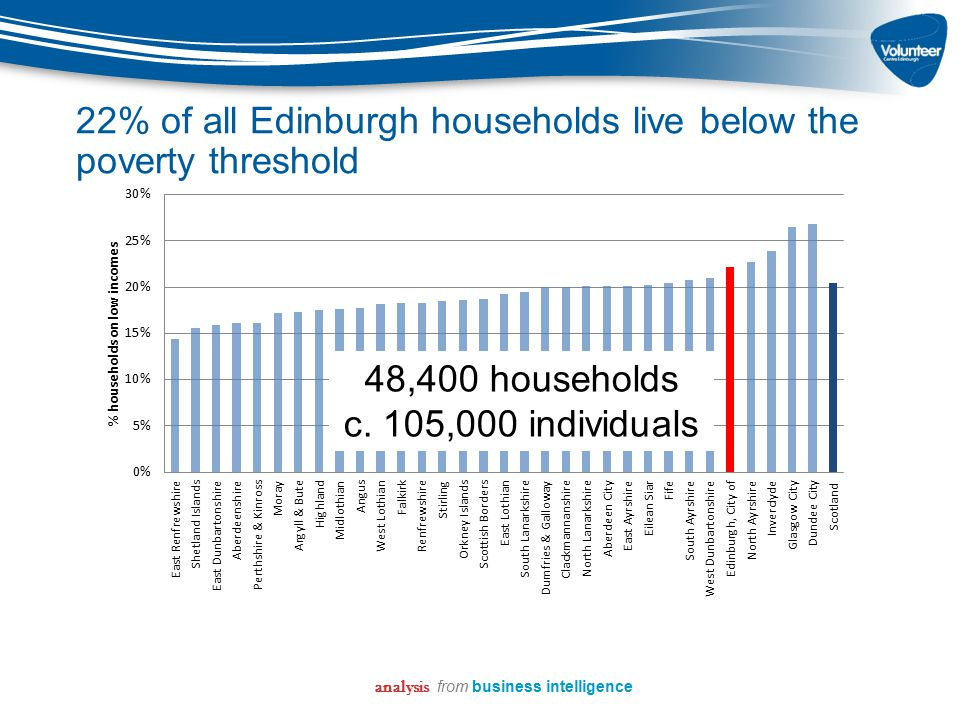 22% of all Edinburgh households live below the poverty threshold analysis from business intelligence 48,400 households c. 105,000 individuals