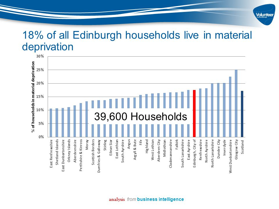 18% of all Edinburgh households live in material deprivation analysis from business intelligence 39,600 Households