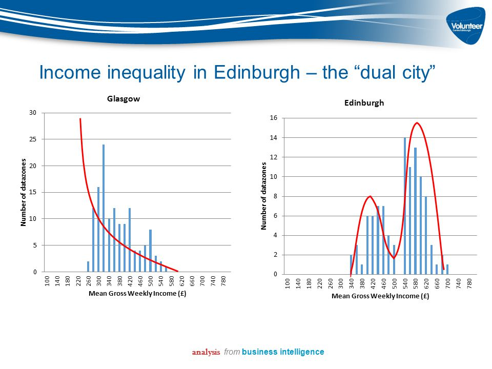 "Income inequality in Edinburgh – the ""dual city"" analysis from business intelligence"