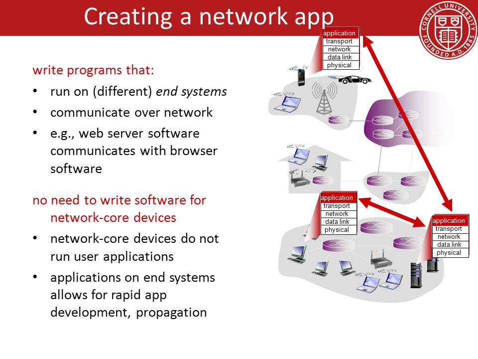 Goals for Today Application Layer – Example network applications – conceptual, implementation aspects of network application protocols – client-server paradigm – transport-layer service models Socket Programming – Client-Server Example Backup Slides – Web Caching – DNS (Domain Name System)