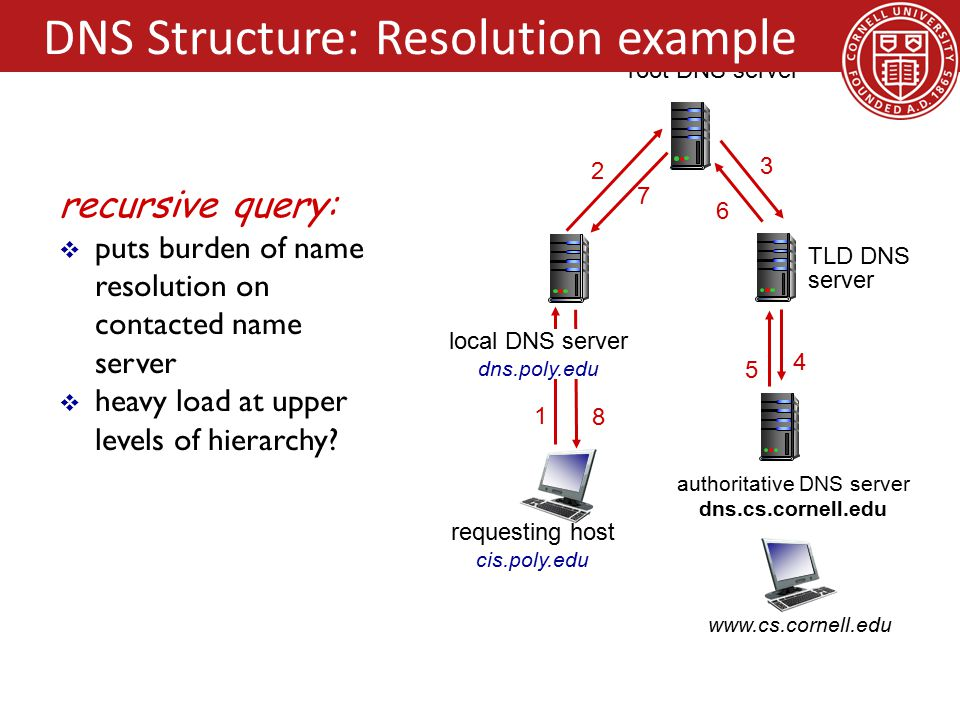 4 5 6 3 recursive query:  puts burden of name resolution on contacted name server  heavy load at upper levels of hierarchy.