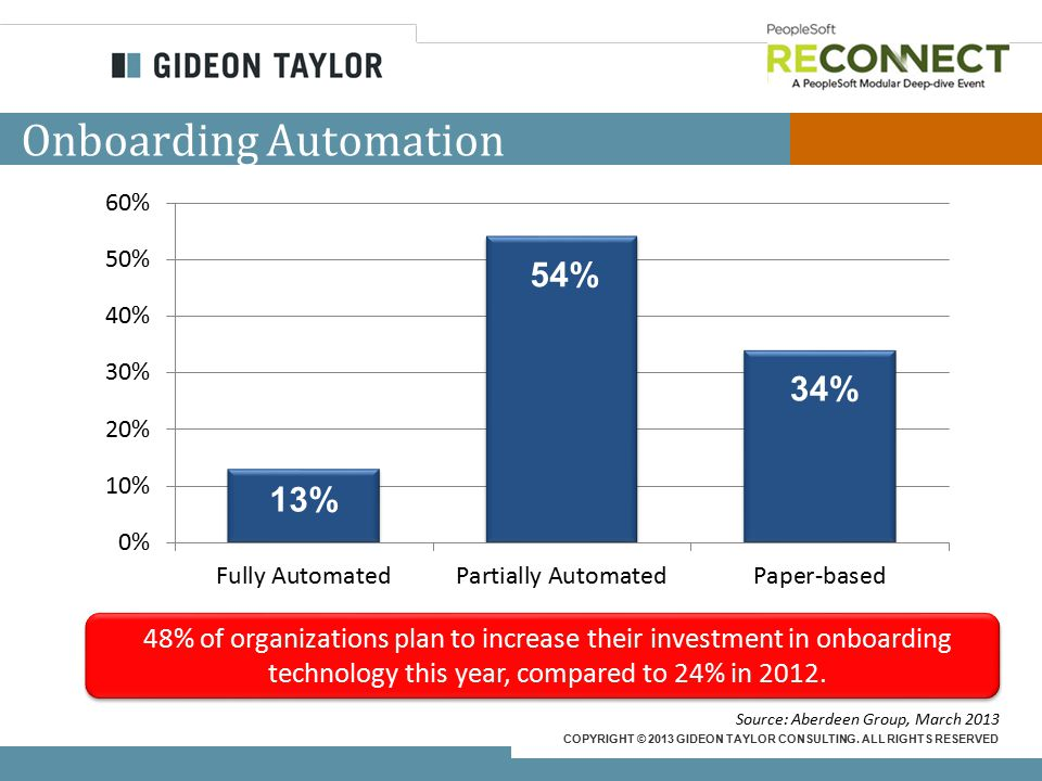 COPYRIGHT © 2013 GIDEON TAYLOR CONSULTING. ALL RIGHTS RESERVED Onboarding Automation 48% of organizations plan to increase their investment in onboard