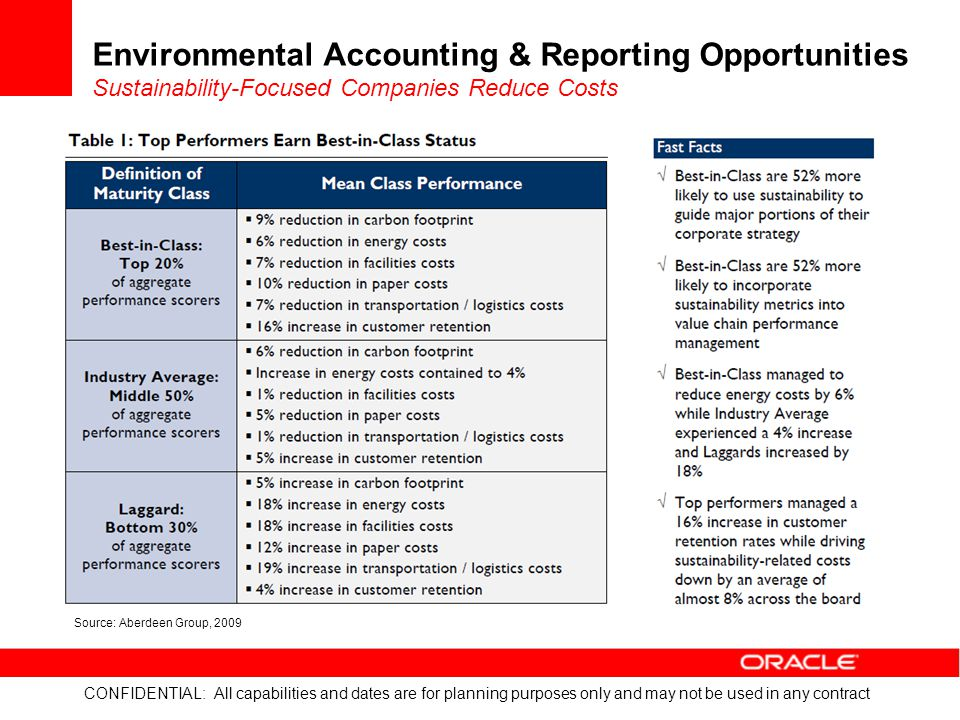 CONFIDENTIAL: All capabilities and dates are for planning purposes only and may not be used in any contract Environmental Accounting & Reporting Opportunities Sustainability-Focused Companies Reduce Costs Source: Aberdeen Group, 2009