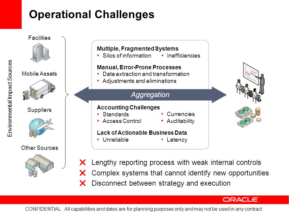 CONFIDENTIAL: All capabilities and dates are for planning purposes only and may not be used in any contract Increase Data Collection Efficiency and Reliability Comply with Global Greenhouse Gas Regulations Improve Environmental and Financial Performance Oracle Environmental Accounting & Reporting Integrated with financial accounting to leverage existing business processes and maintain a single source of truth Accurate, repeatable, and verifiable methodologies for greenhouse gas calculation in accordance with global standards Support for multiple reporting standards, shorter reporting cycle times, internal KPI tracking, and flexible ad hoc reporting