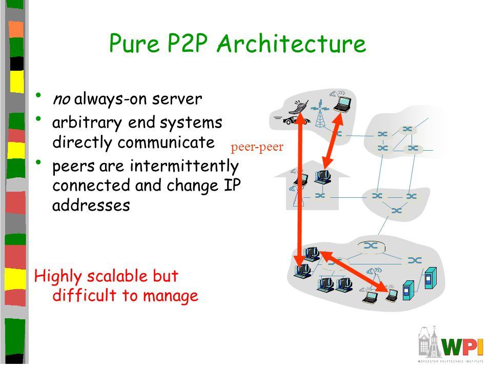 Hybrid of Client-server and P2P E.g.