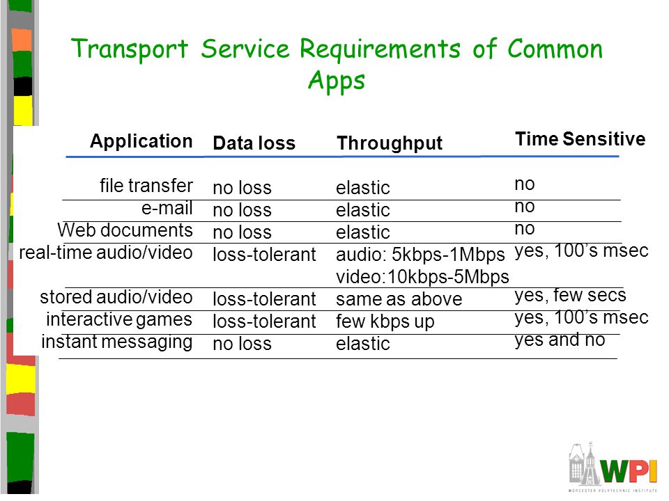Transport Service Requirements of Common Apps Application file transfer e-mail Web documents real-time audio/video stored audio/video interactive game