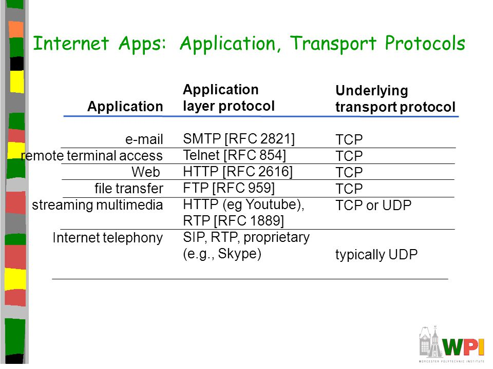 Internet Apps: Application, Transport Protocols Application e-mail remote terminal access Web file transfer streaming multimedia Internet telephony Application layer protocol SMTP [RFC 2821] Telnet [RFC 854] HTTP [RFC 2616] FTP [RFC 959] HTTP (eg Youtube), RTP [RFC 1889] SIP, RTP, proprietary (e.g., Skype) Underlying transport protocol TCP TCP or UDP typically UDP