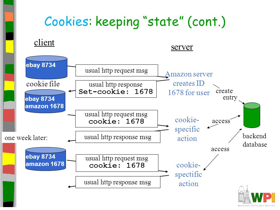 """Cookies: keeping """"state"""" (cont.) client server usual http response msg cookie file one week later: usual http request msg cookie: 1678 cookie- specifi"""