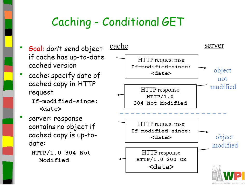 Caching - Conditional GET Goal: don't send object if cache has up-to-date cached version cache: specify date of cached copy in HTTP request If-modified-since: server: response contains no object if cached copy is up-to- date: HTTP/1.0 304 Not Modified cache server HTTP request msg If-modified-since: HTTP response HTTP/1.0 304 Not Modified object not modified HTTP request msg If-modified-since: HTTP response HTTP/1.0 200 OK object modified
