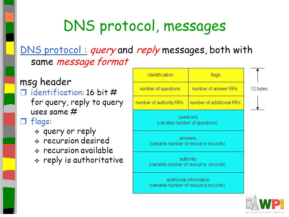 DNS protocol, messages DNS protocol : query and reply messages, both with same message format msg header ridentification: 16 bit # for query, reply to query uses same # rflags:  query or reply  recursion desired  recursion available  reply is authoritative