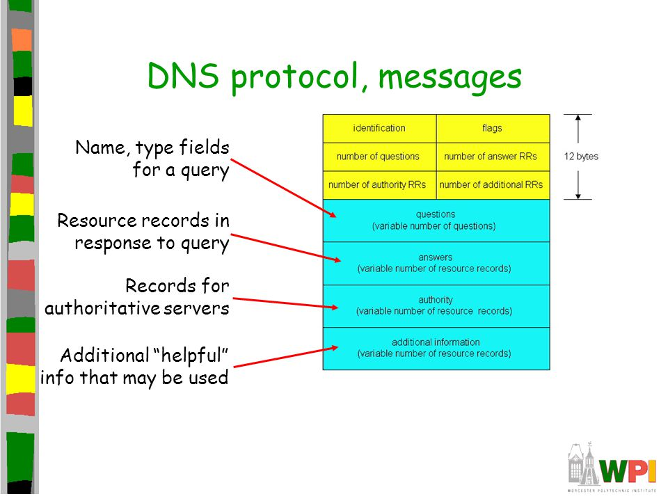 """DNS protocol, messages Name, type fields for a query Resource records in response to query Records for authoritative servers Additional """"helpful"""" info"""
