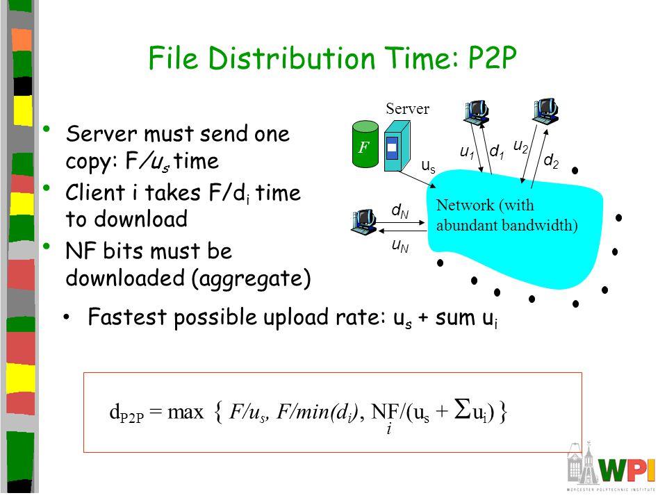 File Distribution Time: P2P usus u2u2 d1d1 d2d2 u1u1 uNuN dNdN Server Network (with abundant bandwidth) F Server must send one copy: F/u s time Client