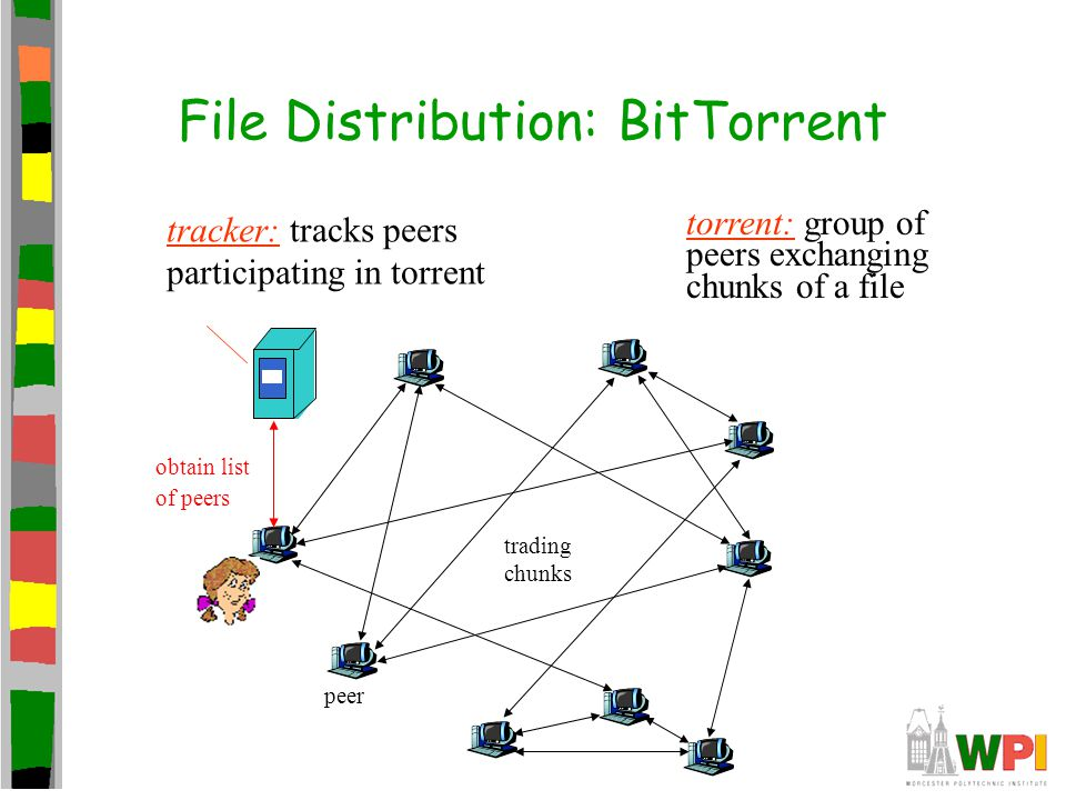 BitTorrent (1) File divided into 256KB chunks Peer joining torrent: –Has no chunks, but will accumulate them over time –Registers with tracker to get list of peers, connects to subset of peers ( neighbors ) While downloading, peer uploads chunks to other peers Peers may come and go Once peer has entire file, it may (selfishly) leave or (altruistically) remain