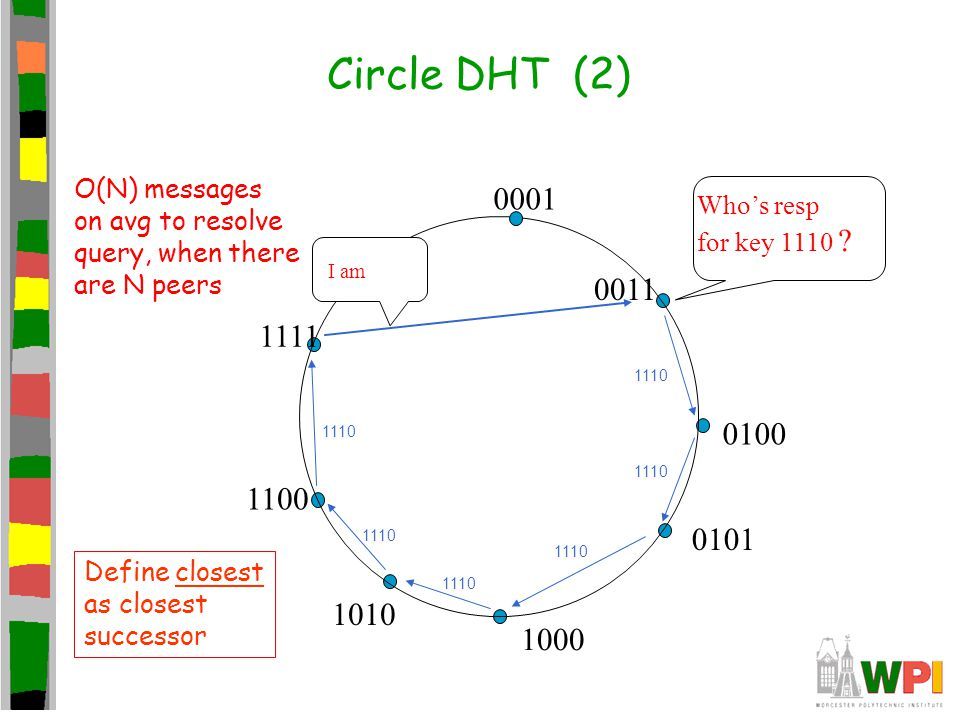 Circle DHT (2) 0001 0011 0100 0101 1000 1010 1100 1111 Who's resp for key 1110 .